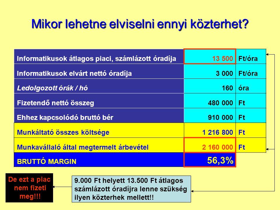 Informatikusok átlagos piaci, számlázott óradíja13 500Ft/óra Informatikusok elvárt nettó óradíja3 000Ft/óra Ledolgozott órák / hó160óra Fizetendő nettó összeg480 000Ft Ehhez kapcsolódó bruttó bér910 000Ft Munkáltató összes költsége1 216 800Ft Munkavállaló által megtermelt árbevétel2 160 000Ft BRUTTÓ MARGIN 56,3% 9.000 Ft helyett 13.500 Ft átlagos számlázott óradíjra lenne szükség ilyen közterhek mellett!.