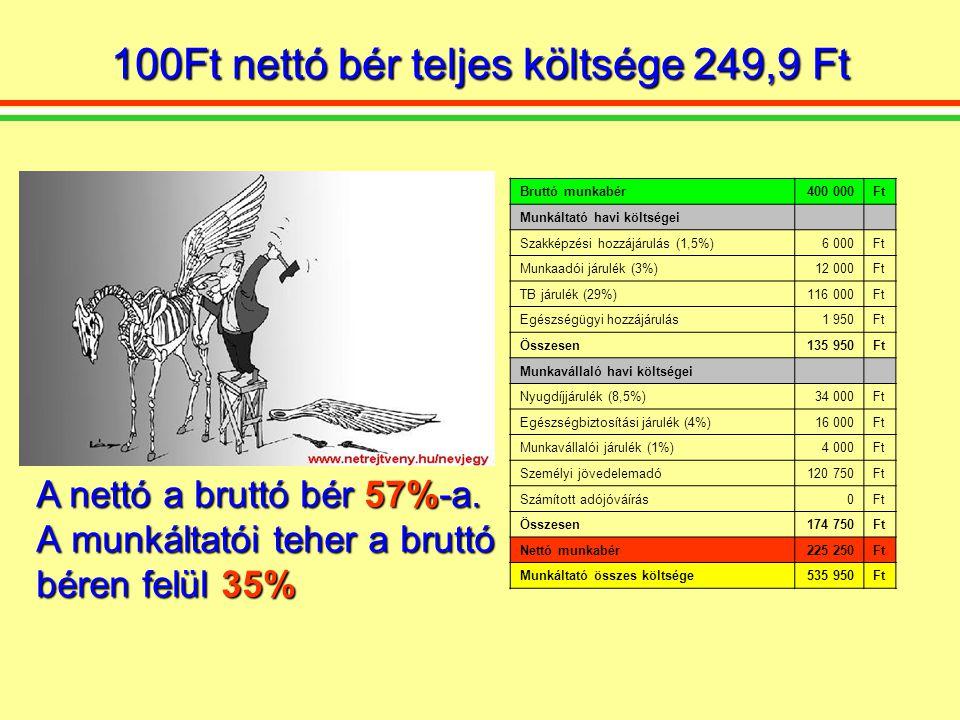 Bruttó munkabér400 000Ft Munkáltató havi költségei Szakképzési hozzájárulás (1,5%)6 000Ft Munkaadói járulék (3%)12 000Ft TB járulék (29%)116 000Ft Egészségügyi hozzájárulás1 950Ft Összesen135 950Ft Munkavállaló havi költségei Nyugdíjjárulék (8,5%)34 000Ft Egészségbiztosítási járulék (4%)16 000Ft Munkavállalói járulék (1%)4 000Ft Személyi jövedelemadó120 750Ft Számított adójóváírás0Ft Összesen174 750Ft Nettó munkabér225 250Ft Munkáltató összes költsége535 950Ft 100Ft nettó bér teljes költsége 249,9 Ft A nettó a bruttó bér 57%-a.