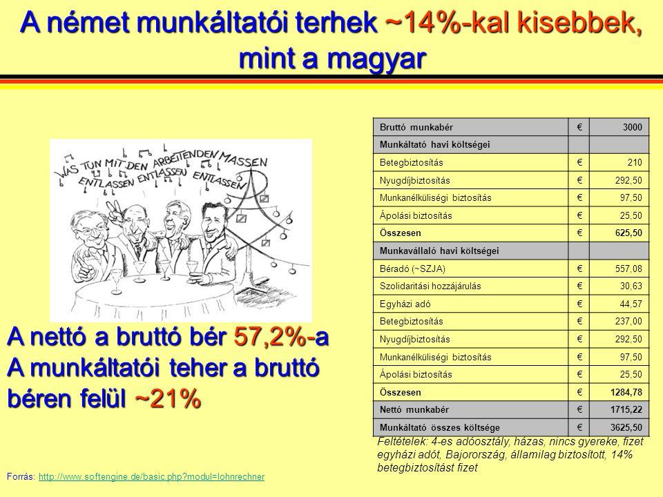 Bruttó munkabér€3000 Munkáltató havi költségei Betegbiztosítás€210 Nyugdíjbiztosítás€292,50 Munkanélküliségi biztosítás€97,50 Ápolási biztosítás€25,50 Összesen€625,50 Munkavállaló havi költségei Béradó (~SZJA)€557,08 Szolidaritási hozzájárulás€30,63 Egyházi adó€44,57 Betegbiztosítás€237,00 Nyugdíjbiztosítás€292,50 Munkanélküliségi biztosítás€97,50 Ápolási biztosítás€25,50 Összesen€1284,78 Nettó munkabér€1715,22 Munkáltató összes költsége€3625,50 A nettó a bruttó bér 57,2%-a A munkáltatói tehera bruttó béren felül ~21% A nettó a bruttó bér 57,2%-a A munkáltatói teher a bruttó béren felül ~21% Forrás: http://www.softengine.de/basic.php modul=lohnrechnerhttp://www.softengine.de/basic.php modul=lohnrechner Feltételek: 4-es adóosztály, házas, nincs gyereke, fizet egyházi adót, Bajorország, államilag biztosított, 14% betegbiztosítást fizet A német munkáltatói terhek~14%-kal kisebbek, mint a magyar A német munkáltatói terhek ~14%-kal kisebbek, mint a magyar