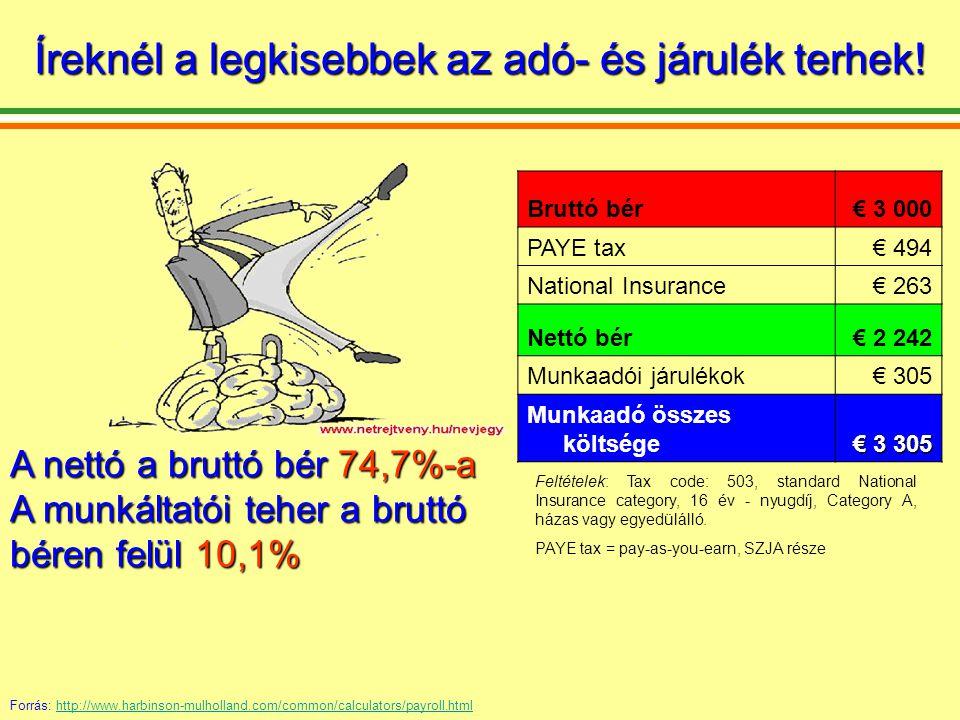 Bruttó bér€ 3 000 TB€ 540 Béradó (~SZJA)€ 607,65 Nettó bér € 1 852,3 Munkaadói járulékok€ 941 Munkaadó összes költsége€ 3 941 Feltételek: Angestellter (alkalmazotti státusz, D1 kat.), 0-20 km Pendlerpauschale, nincs gyerek A nettó a bruttó bér 61,7%-a A munkáltatói teher a bruttó béren felül 31% Még Ausztriában is kedvezőbb a helyzet.