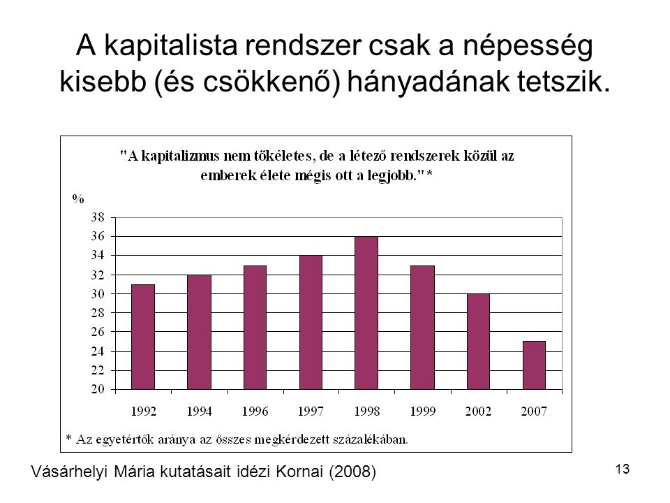 13 A kapitalista rendszer csak a népesség kisebb (és csökkenő) hányadának tetszik. Vásárhelyi Mária kutatásait idézi Kornai (2008)