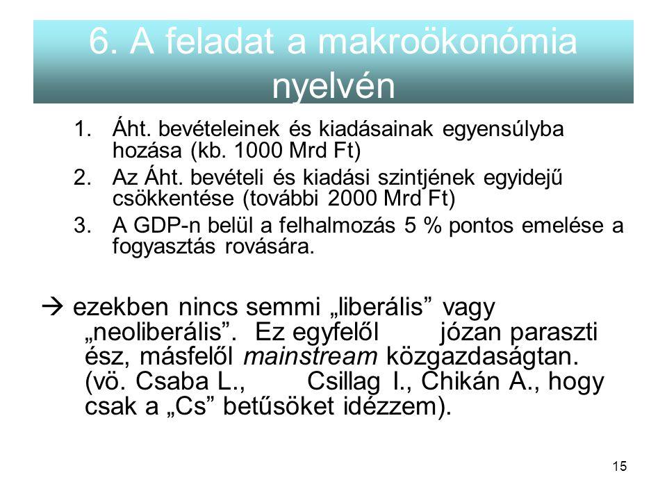 15 6. A feladat a makroökonómia nyelvén 1.Áht. bevételeinek és kiadásainak egyensúlyba hozása (kb. 1000 Mrd Ft) 2.Az Áht. bevételi és kiadási szintjén