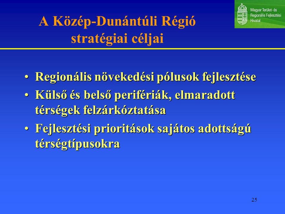 25 A Közép-Dunántúli Régió stratégiai céljai Regionális növekedési pólusok fejlesztéseRegionális növekedési pólusok fejlesztése Külső és belső perifériák, elmaradott térségek felzárkóztatásaKülső és belső perifériák, elmaradott térségek felzárkóztatása Fejlesztési prioritások sajátos adottságú térségtípusokraFejlesztési prioritások sajátos adottságú térségtípusokra