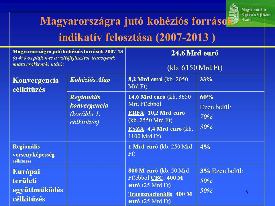 5 Magyarországra jutó kohéziós források indikatív felosztása (2007-2013 ) Magyarországra jutó kohéziós források 2007-13 (a 4%-os plafon és a vidékfejlesztési transzferek miatti csökkentés után): 24,6 Mrd euró (kb.