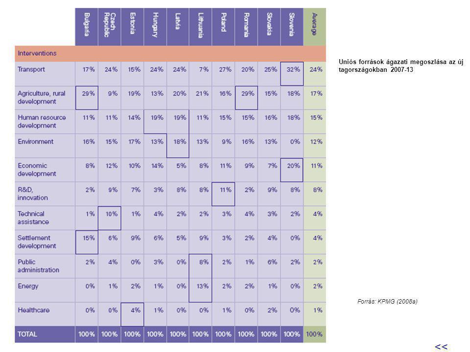 Uniós források ágazati megoszlása az új tagországokban 2007-13 Forrás: KPMG (2008a) <<