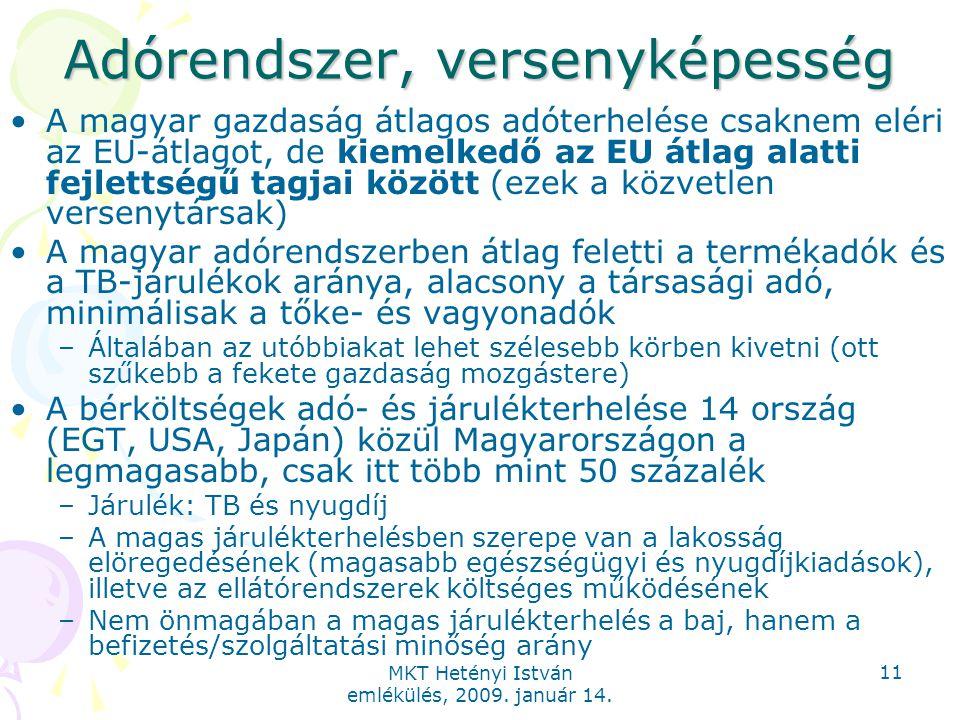 MKT Hetényi István emlékülés, 2009. január 14. 11 Adórendszer, versenyképesség A magyar gazdaság átlagos adóterhelése csaknem eléri az EU-átlagot, de