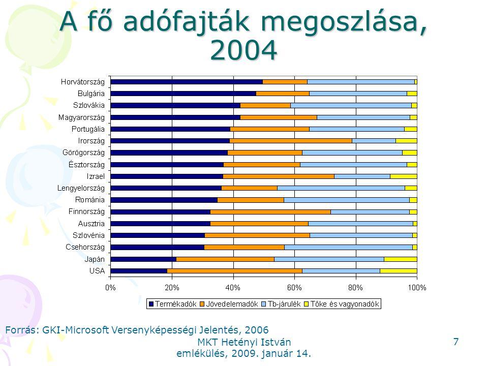 MKT Hetényi István emlékülés, 2009. január 14. 7 A fő adófajták megoszlása, 2004 Forrás: GKI-Microsoft Versenyképességi Jelentés, 2006