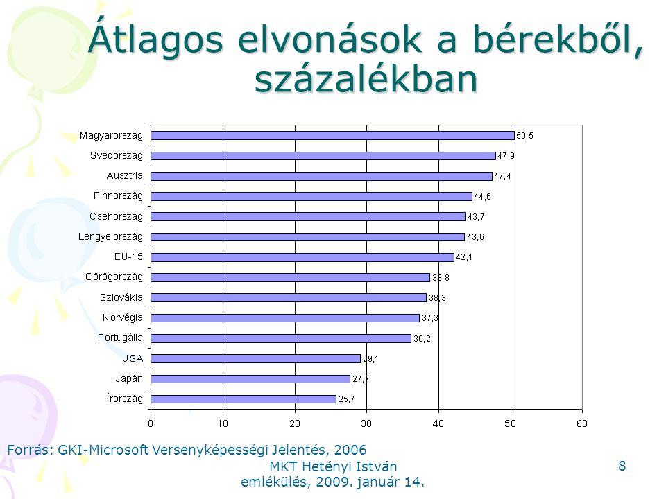 MKT Hetényi István emlékülés, 2009. január 14. 8 Átlagos elvonások a bérekből, százalékban Forrás: GKI-Microsoft Versenyképességi Jelentés, 2006