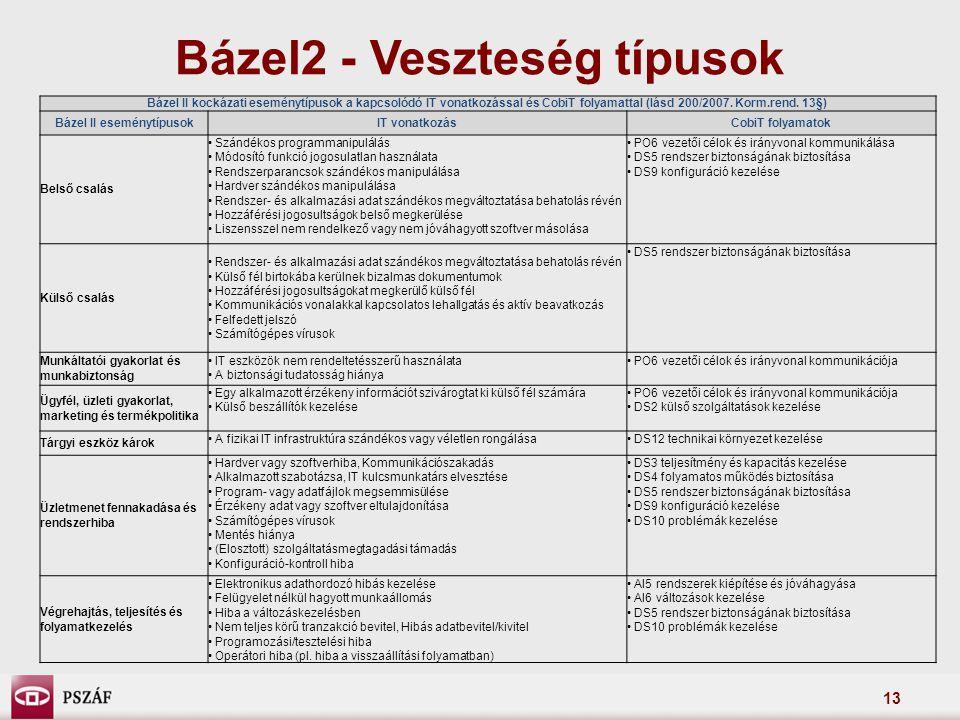 13 Bázel2 - Veszteség típusok Bázel II kockázati eseménytípusok a kapcsolódó IT vonatkozással és CobiT folyamattal (lásd 200/2007. Korm.rend. 13§) Báz