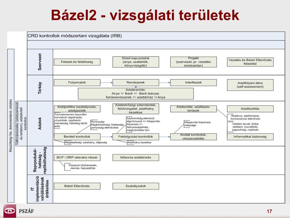 17 Bázel2 - vizsgálati területek