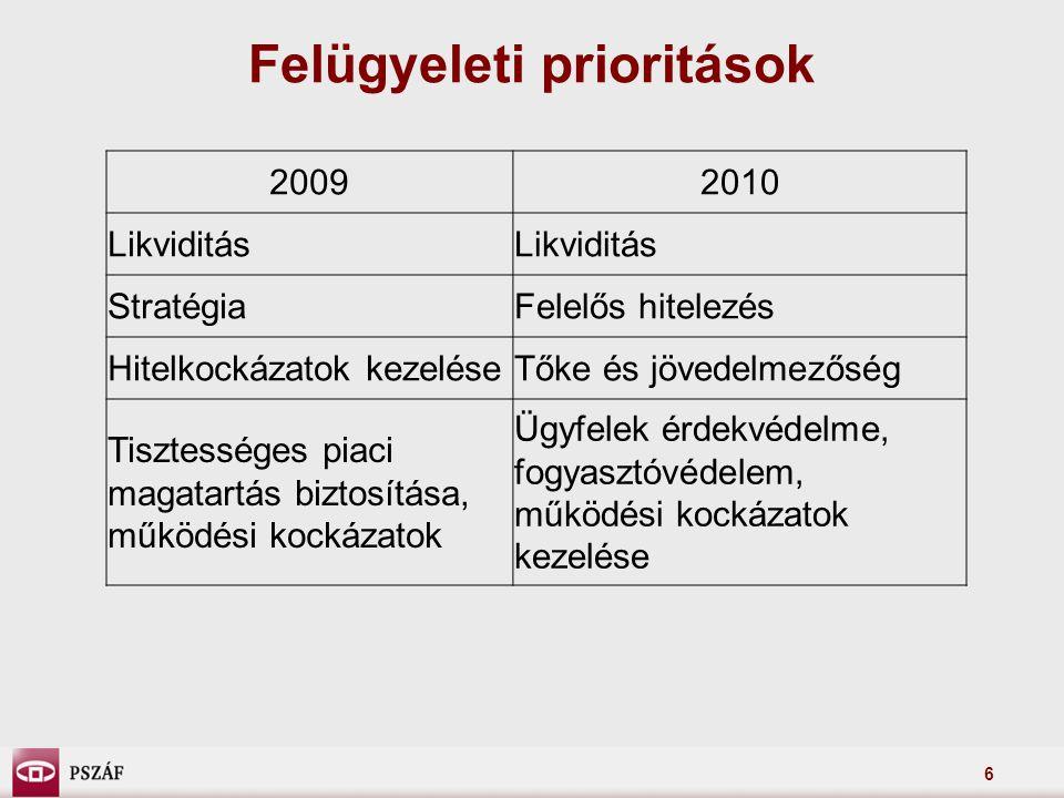 6 Felügyeleti prioritások 20092010 Likviditás StratégiaFelelős hitelezés Hitelkockázatok kezeléseTőke és jövedelmezőség Tisztességes piaci magatartás