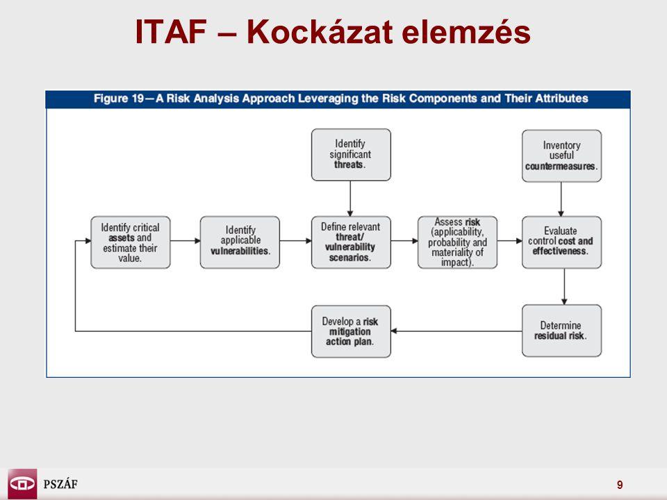 9 ITAF – Kockázat elemzés