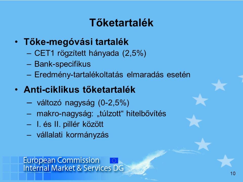 """10 Tőketartalék Tőke-megóvási tartalék –CET1 rögzített hányada (2,5%) –Bank-specifikus –Eredmény-tartalékoltatás elmaradás esetén Anti-ciklikus tőketartalék – változó nagyság (0-2,5%) – makro-nagyság: """"túlzott hitelbővítés – I."""