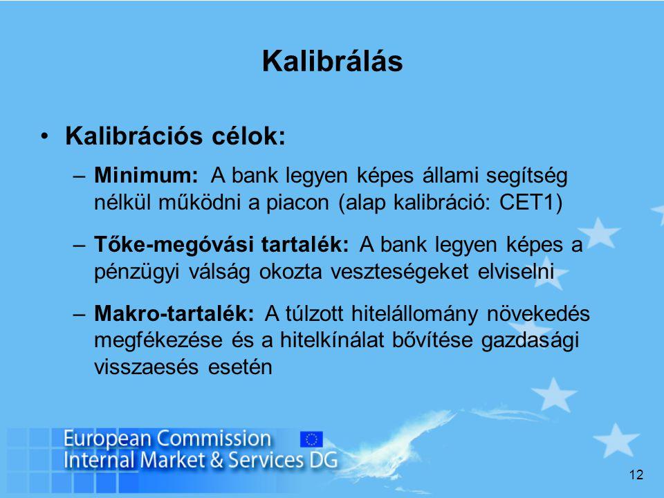 12 Kalibrálás Kalibrációs célok: –Minimum: A bank legyen képes állami segítség nélkül működni a piacon (alap kalibráció: CET1) –Tőke-megóvási tartalék: A bank legyen képes a pénzügyi válság okozta veszteségeket elviselni –Makro-tartalék: A túlzott hitelállomány növekedés megfékezése és a hitelkínálat bővítése gazdasági visszaesés esetén