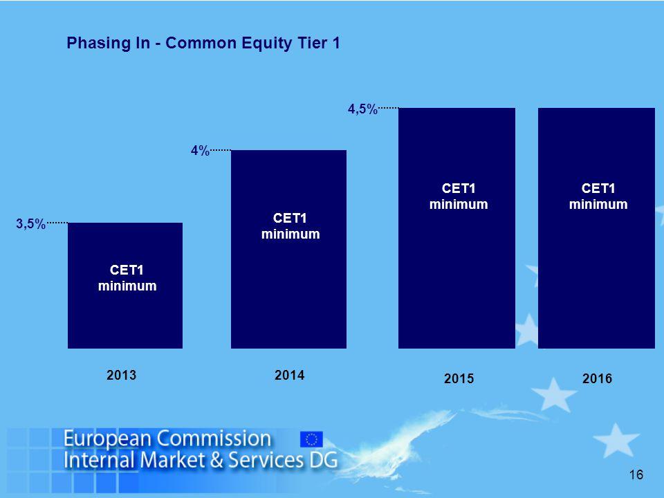 16 CET1 minimum 2014 4% 2013 CET1 minimum 3,5% CET1 minimum 20152016 4,5% Phasing In - Common Equity Tier 1