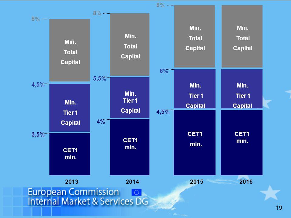 19 2013 CET1 min. 3,5% Min. Tier 1 Capital 4,5% Min. Total Capital 8% 20152016 CET1 min. CET1 min. 4,5% Min. Tier 1 Capital 6% Min. Tier 1 Capital 201