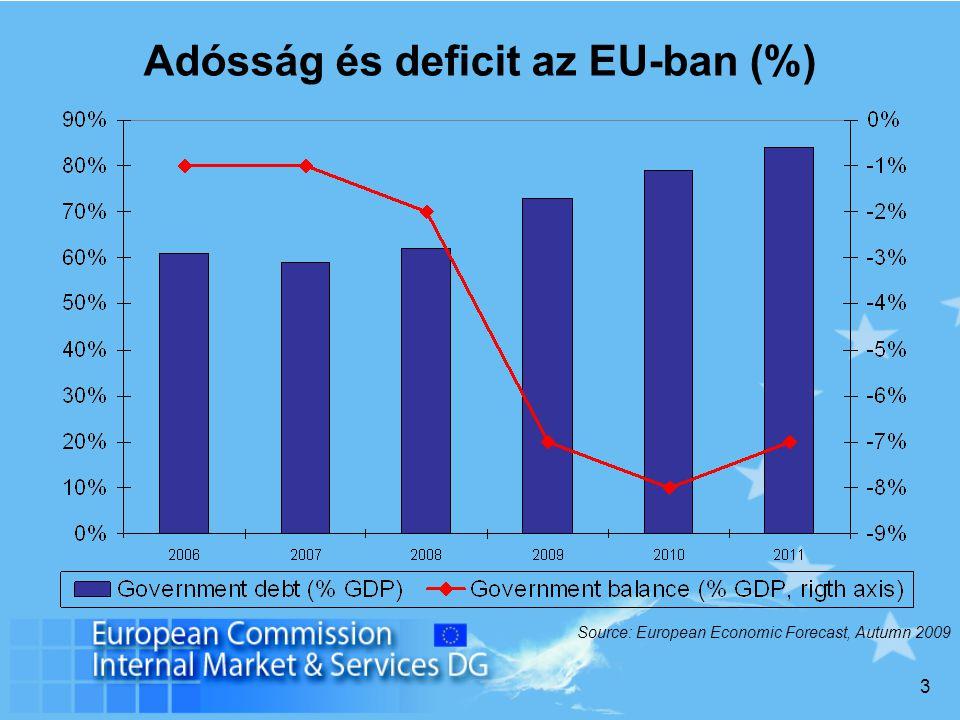3 Adósság és deficit az EU-ban (%) Source: European Economic Forecast, Autumn 2009