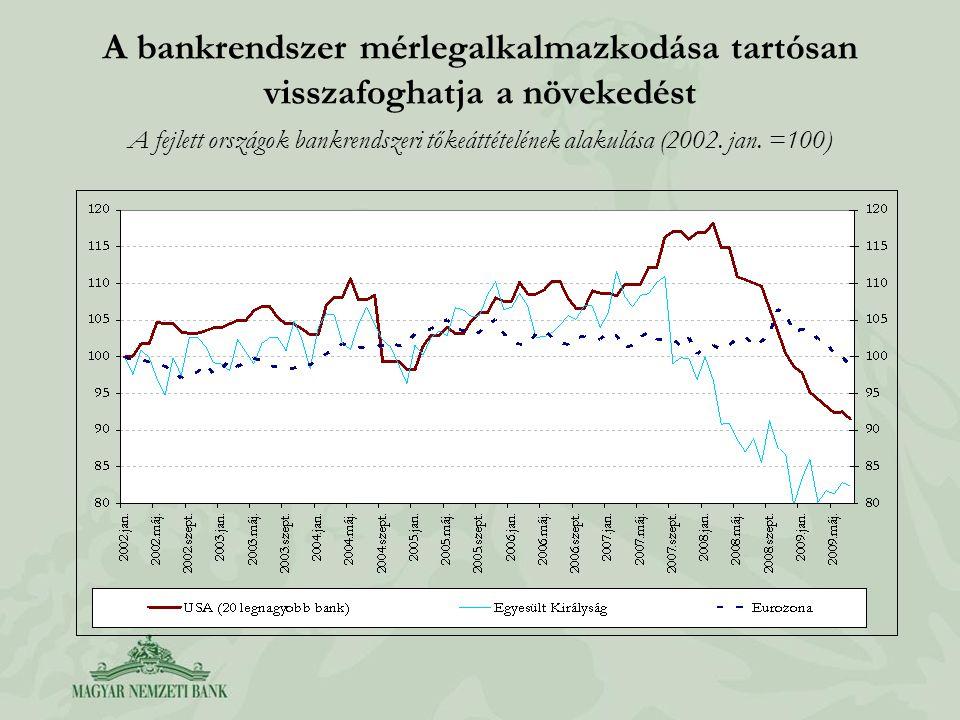 A bankrendszer mérlegalkalmazkodása tartósan visszafoghatja a növekedést A fejlett országok bankrendszeri tőkeáttételének alakulása (2002.