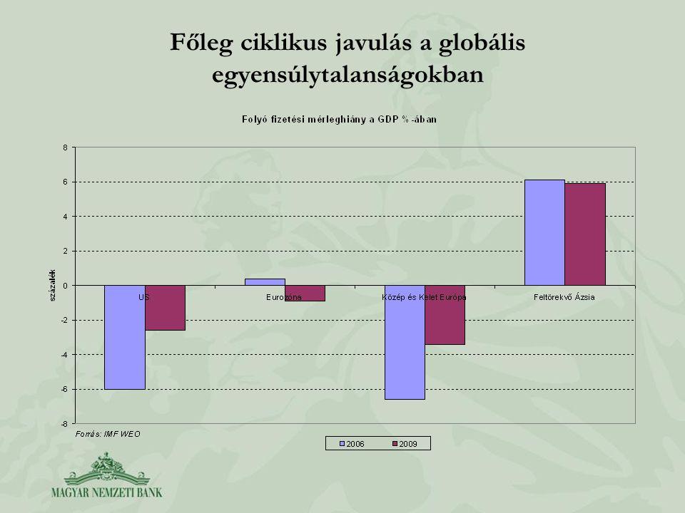 Főleg ciklikus javulás a globális egyensúlytalanságokban