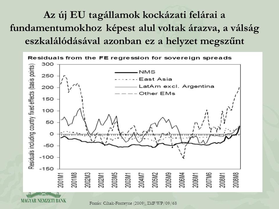 Az új EU tagállamok kockázati felárai a fundamentumokhoz képest alul voltak árazva, a válság eszkalálódásával azonban ez a helyzet megszűnt Forrás: Cihak-Fonteyne (2009), IMF WP/09/68