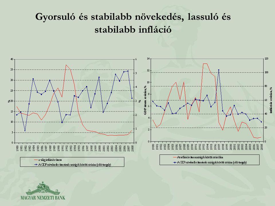 Gyorsuló és stabilabb növekedés, lassuló és stabilabb infláció