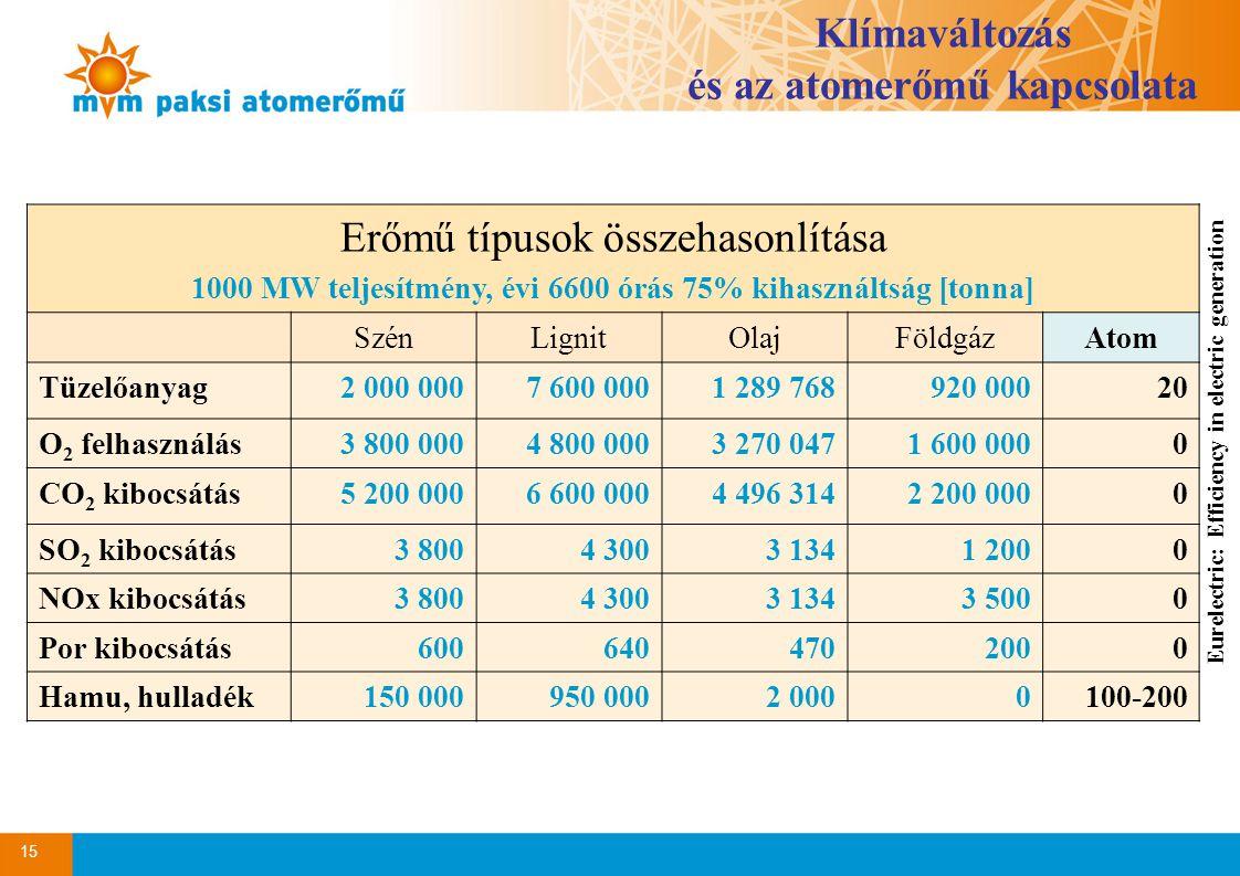 15 Erőmű típusok összehasonlítása 1000 MW teljesítmény, évi 6600 órás 75% kihasználtság [tonna] SzénLignitOlajFöldgázAtom Tüzelőanyag2 000 0007 600 0001 289 768920 00020 O 2 felhasználás3 800 0004 800 0003 270 0471 600 0000 CO 2 kibocsátás5 200 0006 600 0004 496 3142 200 0000 SO 2 kibocsátás3 8004 3003 1341 2000 NOx kibocsátás3 8004 3003 1343 5000 Por kibocsátás6006404702000 Hamu, hulladék150 000950 0002 0000100-200 Eurelectric: Efficiency in electric generation Klímaváltozás és az atomerőmű kapcsolata