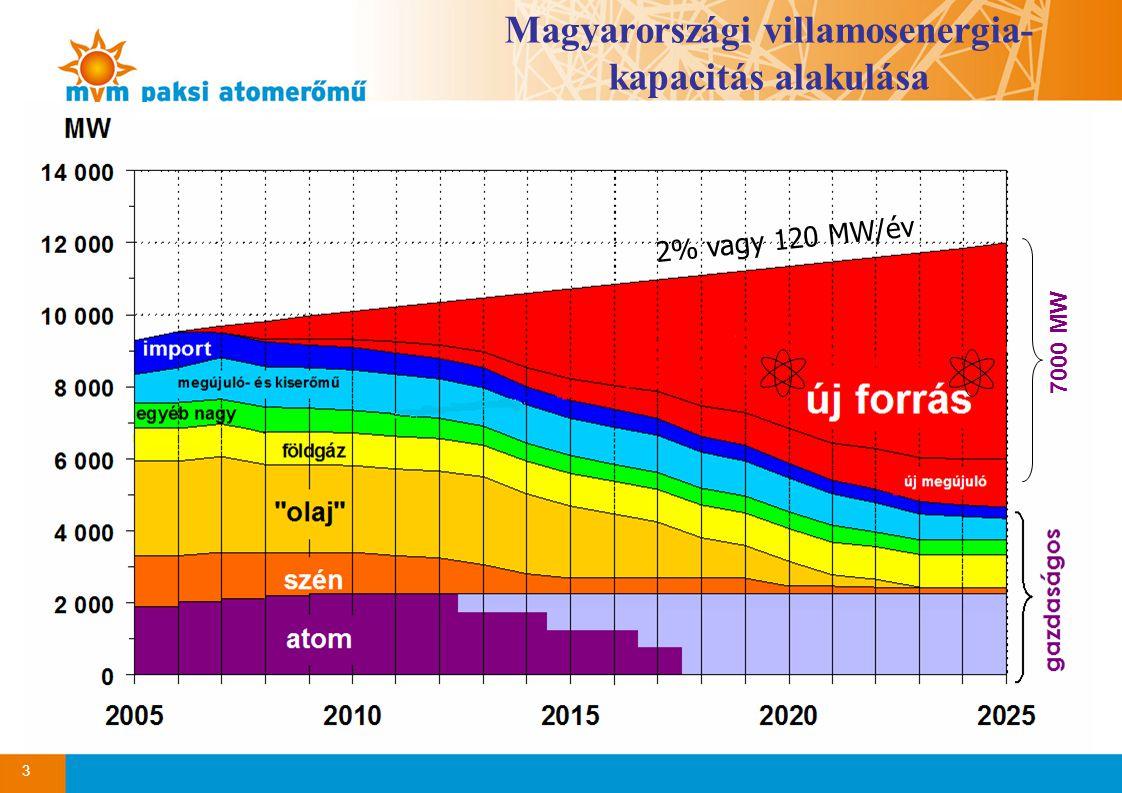 3 Magyarországi villamosenergia- kapacitás alakulása 2% vagy 120 MW/év 7000 MW