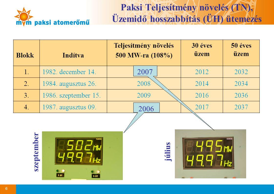 6 Paksi Teljesítmény növelés (TN), Üzemidő hosszabbítás (ÜH) ütemezés BlokkIndítva Teljesítmény növelés 500 MW-ra (108%) 30 éves üzem 50 éves üzem 1.1982.