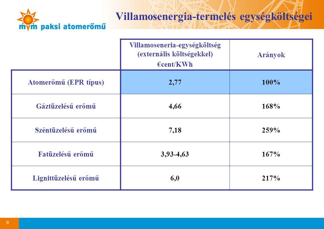 9 Villamosenergia-termelés egységköltségei Villamoseneria-egységköltség (externális költségekkel) €cent/KWh Arányok Atomerőmű (EPR típus)2,77100% Gáztüzelésű erőmű4,66168% Széntüzelésű erőmű7,18259% Fatüzelésű erőmű3,93-4,63167% Lignittüzelésű erőmű6,0217%