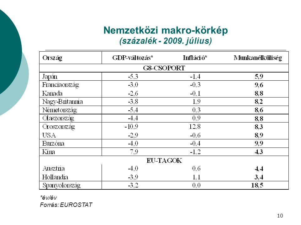 Nemzetközi makro-körkép (százalék - 2009. július) *év/év Forrás: EUROSTAT 10