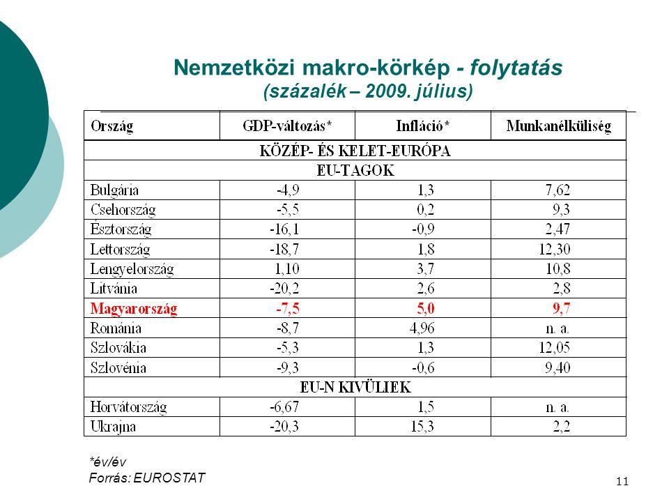 Nemzetközi makro-körkép - folytatás (százalék – 2009. július) *év/év Forrás: EUROSTAT 11