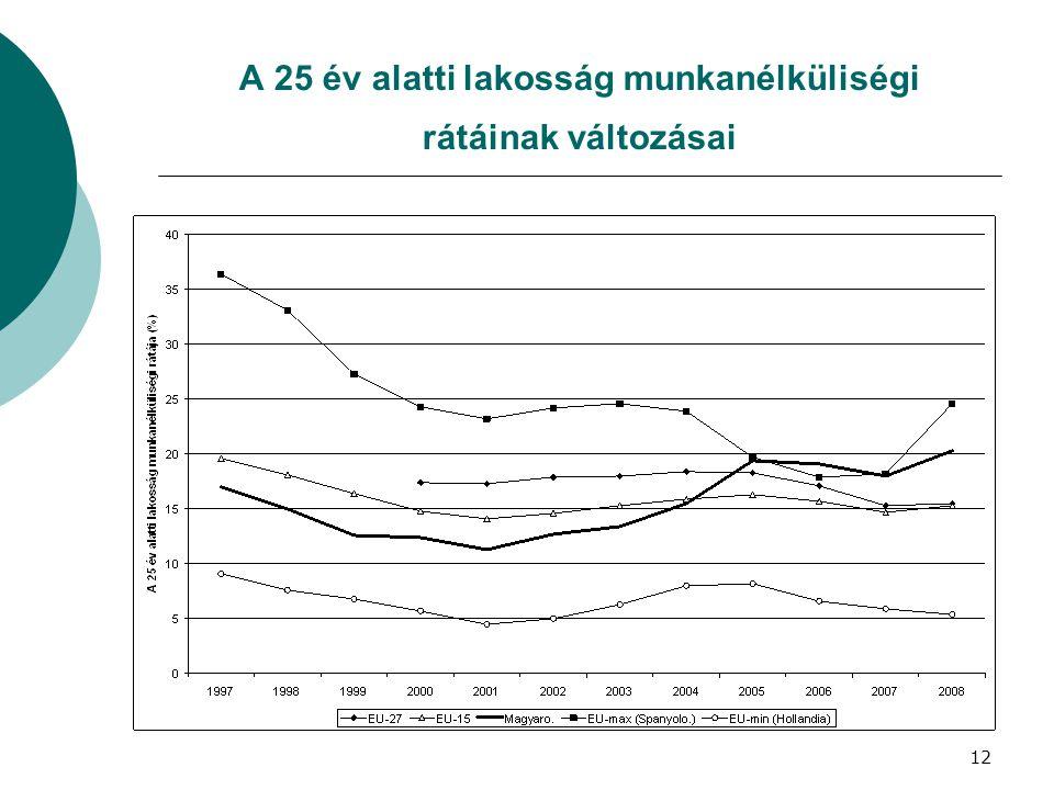 A 25 év alatti lakosság munkanélküliségi rátáinak változásai 12