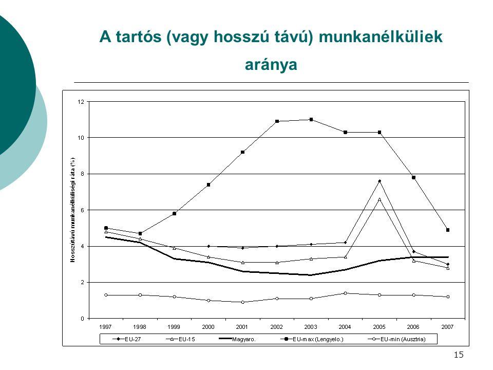 A tartós (vagy hosszú távú) munkanélküliek aránya 15