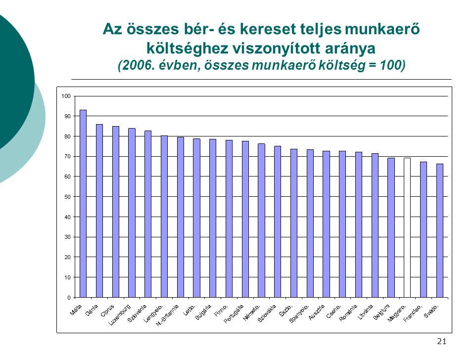 Az összes bér- és kereset teljes munkaerő költséghez viszonyított aránya (2006. évben, összes munkaerő költség = 100) 21