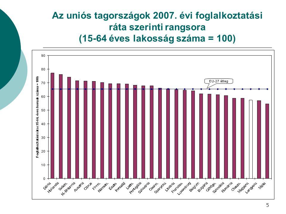 Az uniós tagországok 2007. évi foglalkoztatási ráta szerinti rangsora (15-64 éves lakosság száma = 100) 5