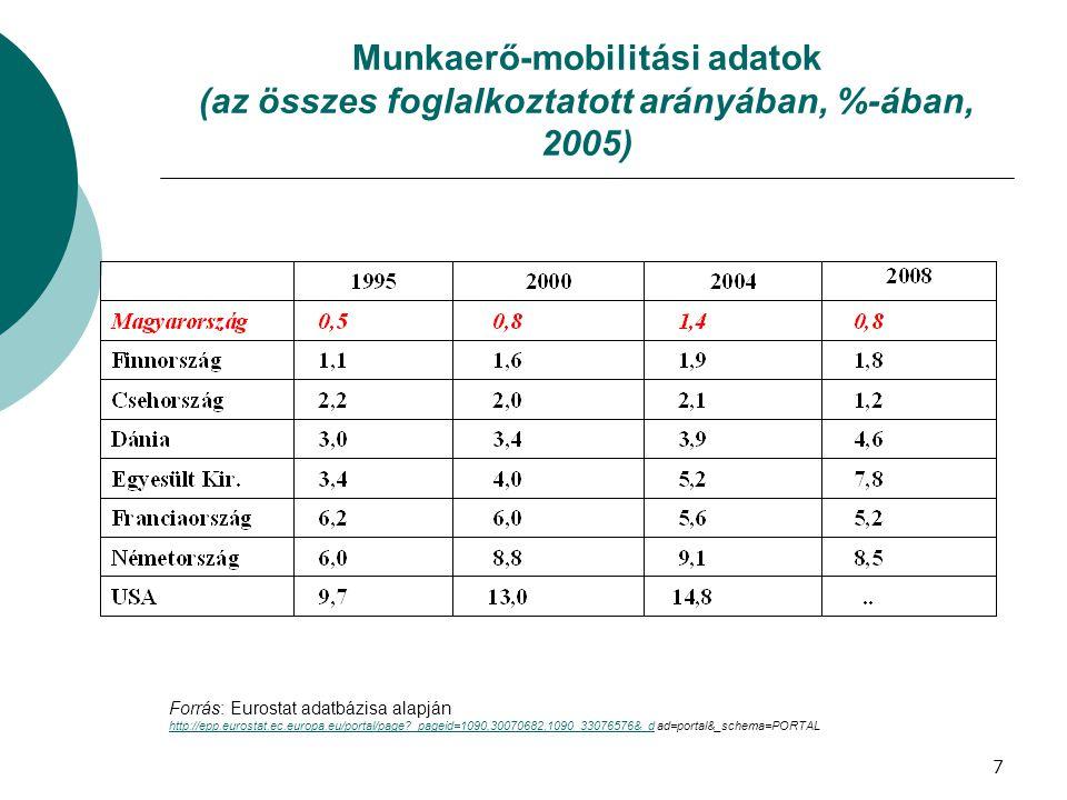 Munkaerő-mobilitási adatok (az összes foglalkoztatott arányában, %-ában, 2005) Forrás: Eurostat adatbázisa alapján http://epp.eurostat.ec.europa.eu/portal/page?_pageid=1090,30070682,1090_33076576&_dhttp://epp.eurostat.ec.europa.eu/portal/page?_pageid=1090,30070682,1090_33076576&_d ad=portal&_schema=PORTAL 7