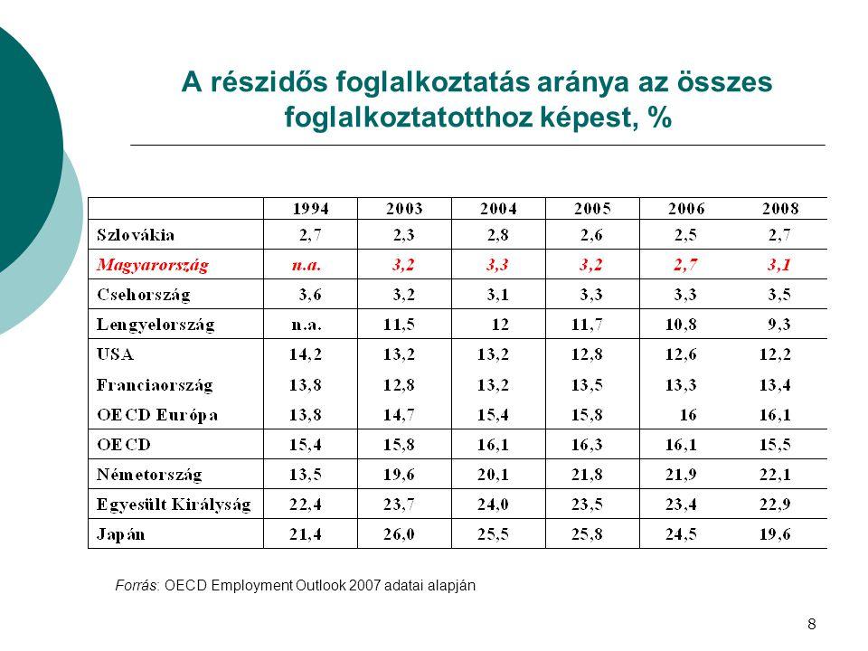 A részidős foglalkoztatás aránya az összes foglalkoztatotthoz képest, % Forrás: OECD Employment Outlook 2007 adatai alapján 8