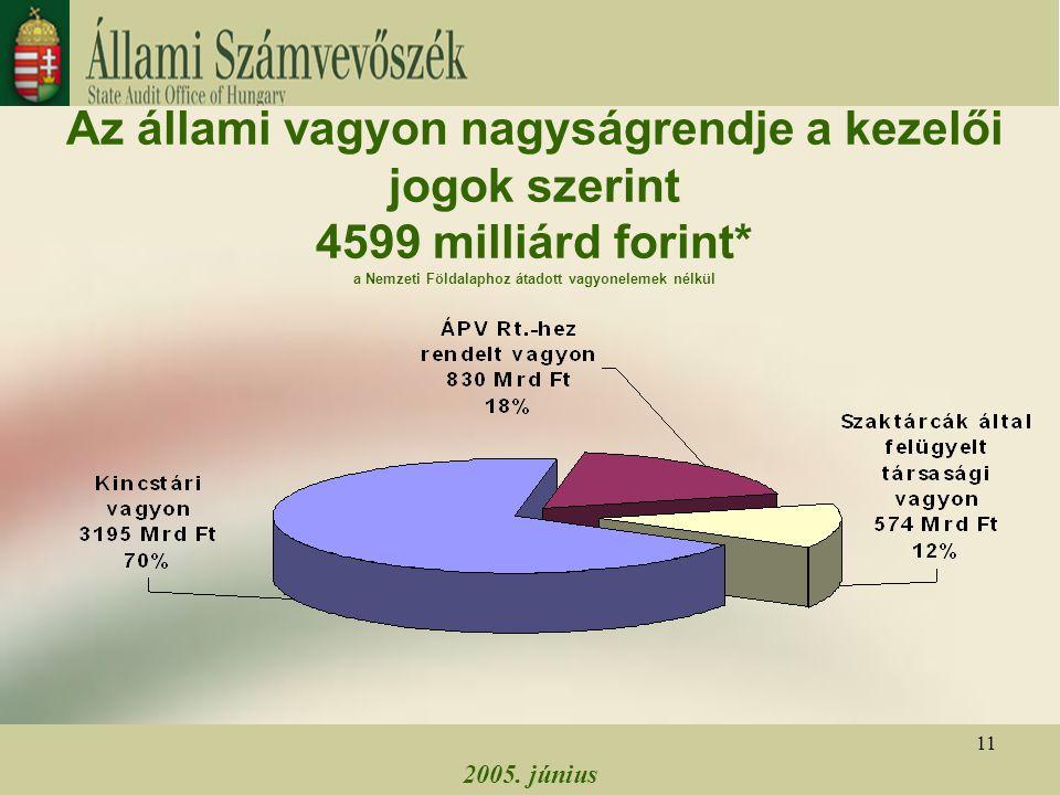 2005. június 11 Az állami vagyon nagyságrendje a kezelői jogok szerint 4599 milliárd forint* a Nemzeti Földalaphoz átadott vagyonelemek nélkül