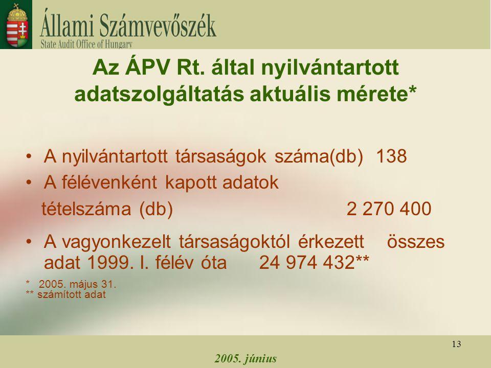 2005. június 13 Az ÁPV Rt. által nyilvántartott adatszolgáltatás aktuális mérete* A nyilvántartott társaságok száma(db) 138 A félévenként kapott adato