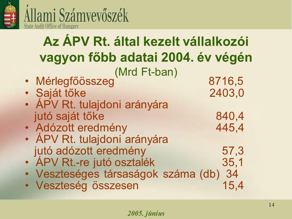 2005. június 14 Az ÁPV Rt. által kezelt vállalkozói vagyon főbb adatai 2004. év végén (Mrd Ft-ban) Mérlegfőösszeg 8716,5 Saját tőke 2403,0 ÁPV Rt. tul
