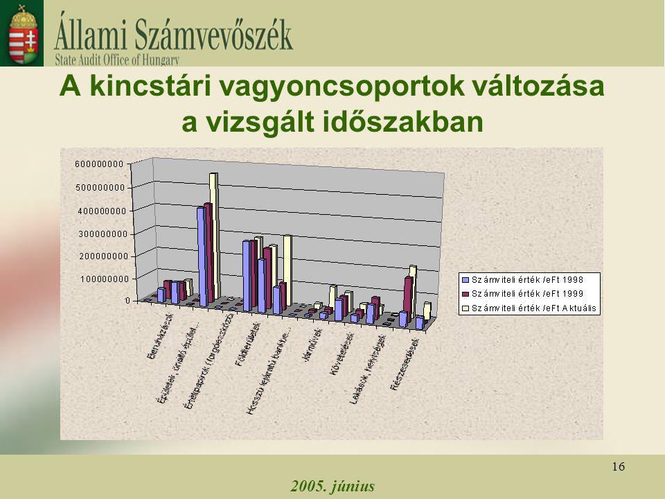 2005. június 16 A kincstári vagyoncsoportok változása a vizsgált időszakban