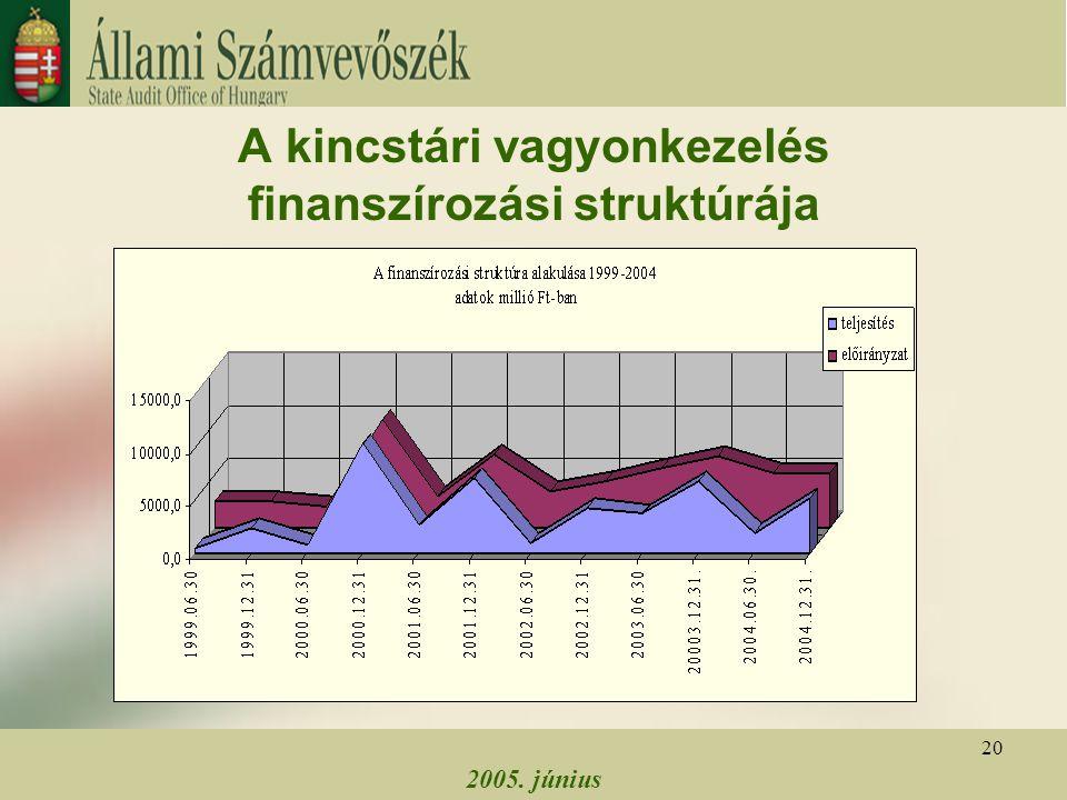 2005. június 20 A kincstári vagyonkezelés finanszírozási struktúrája
