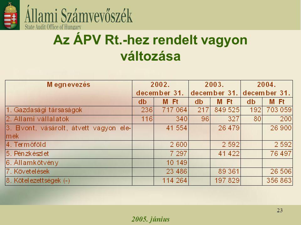 2005. június 23 Az ÁPV Rt.-hez rendelt vagyon változása