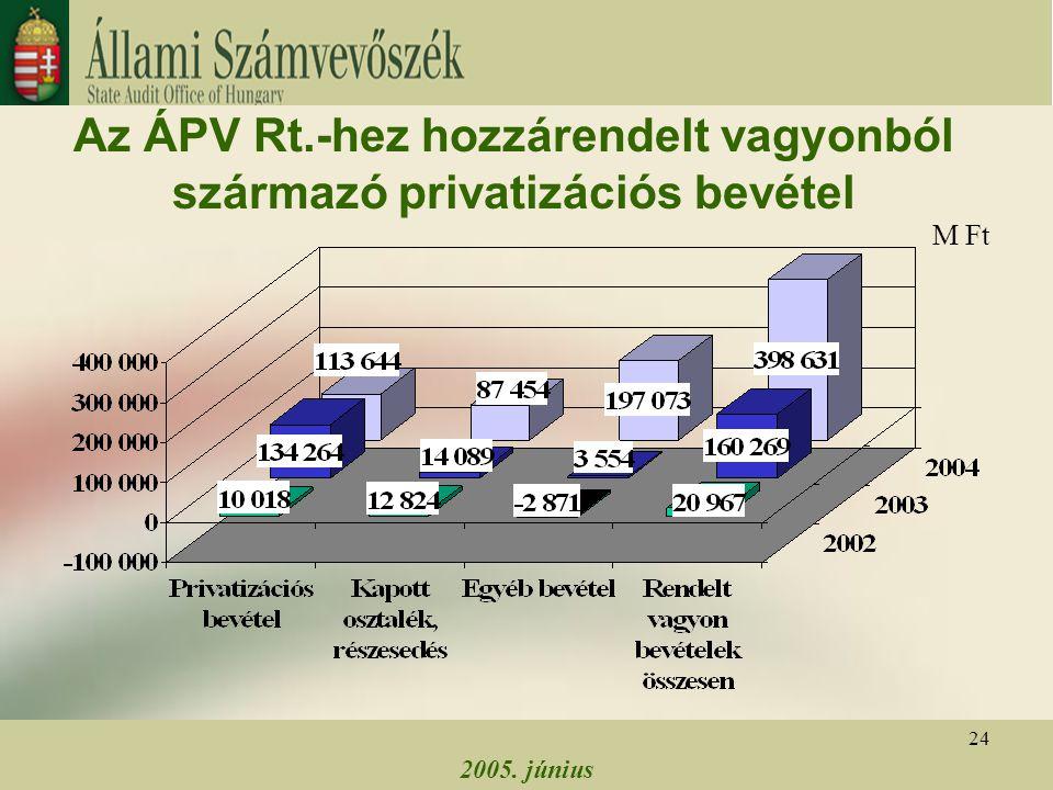 2005. június 24 Az ÁPV Rt.-hez hozzárendelt vagyonból származó privatizációs bevétel M Ft