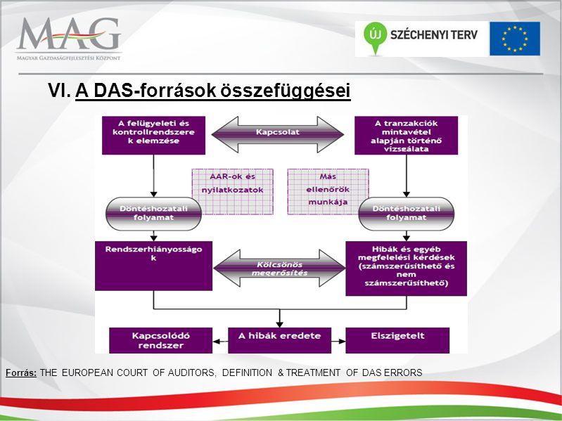 VI. A DAS-források összefüggései Forrás: THE EUROPEAN COURT OF AUDITORS, DEFINITION & TREATMENT OF DAS ERRORS