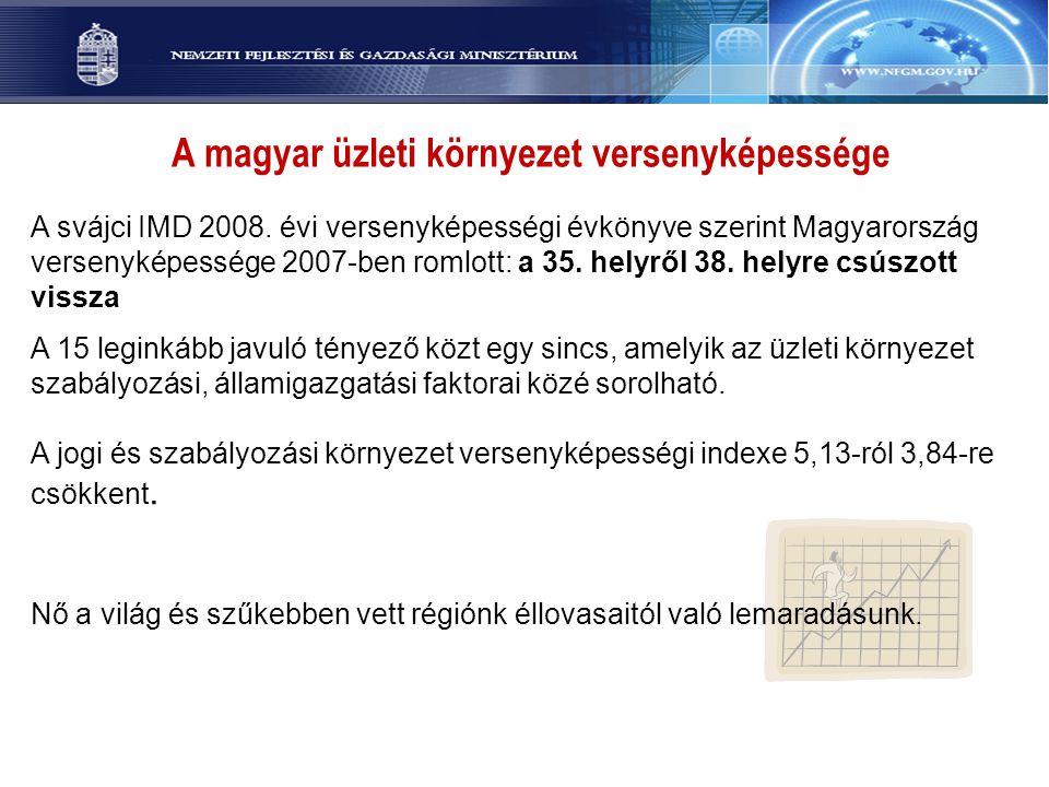 A svájci IMD 2008. évi versenyképességi évkönyve szerint Magyarország versenyképessége 2007-ben romlott: a 35. helyről 38. helyre csúszott vissza A 15