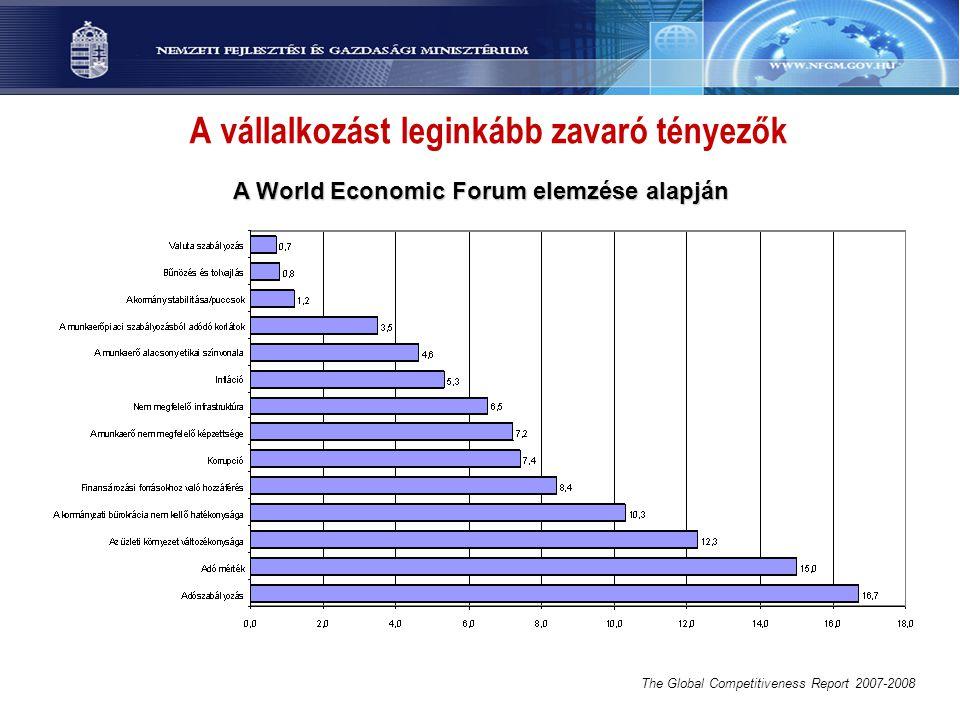 A vállalkozást leginkább zavaró tényezők A World Economic Forum elemzése alapján The Global Competitiveness Report 2007-2008