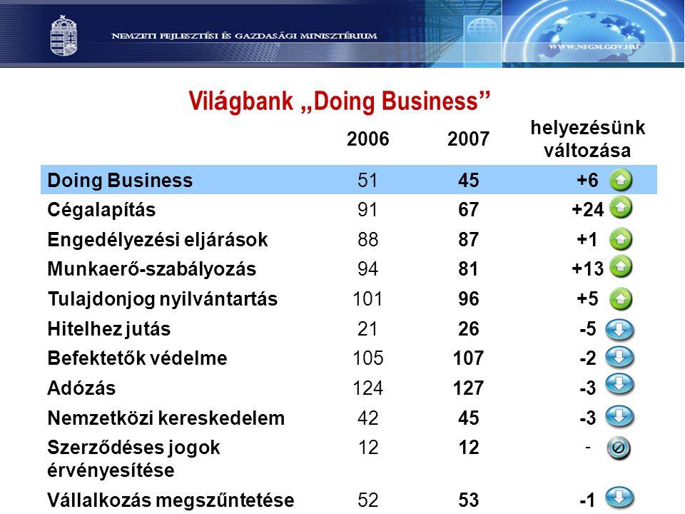 """Vil á gbank """" Doing Business """" 20062007 helyezésünk változása Doing Business5145+6+6 Cégalapítás9167+24 Engedélyezési eljárások8887+1+1 Munkaerő-szabá"""