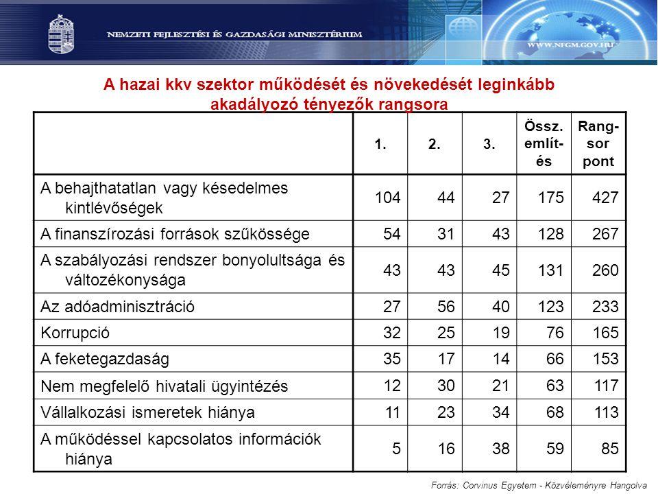 Relatív elégedettség Forrás: Corvinus Egyetem - Közvéleményre Hangolva