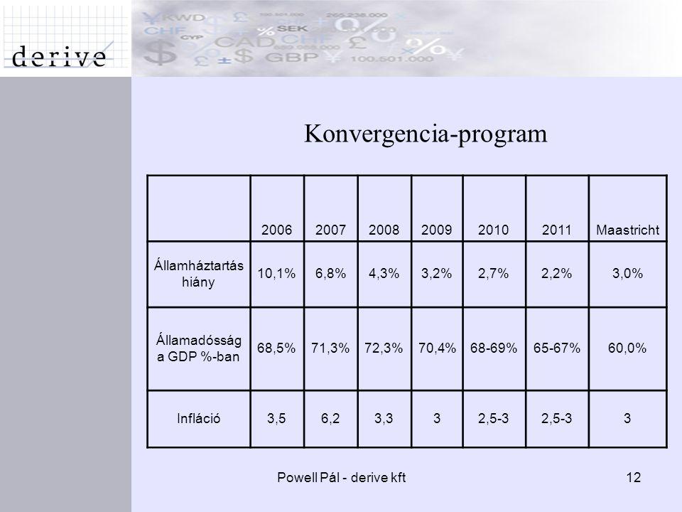 Powell Pál - derive kft12 Konvergencia-program 200620072008200920102011Maastricht Államháztartás hiány 10,1%6,8%4,3%3,2%2,7%2,2%3,0% Államadósság a GDP %-ban 68,5%71,3%72,3%70,4%68-69%65-67%60,0% Infláció3,56,23,332,5-3 3